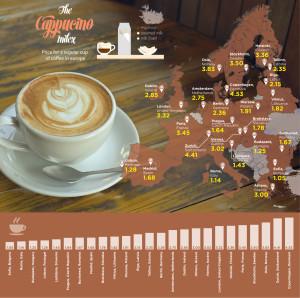 Cappuccino Price Index Europe